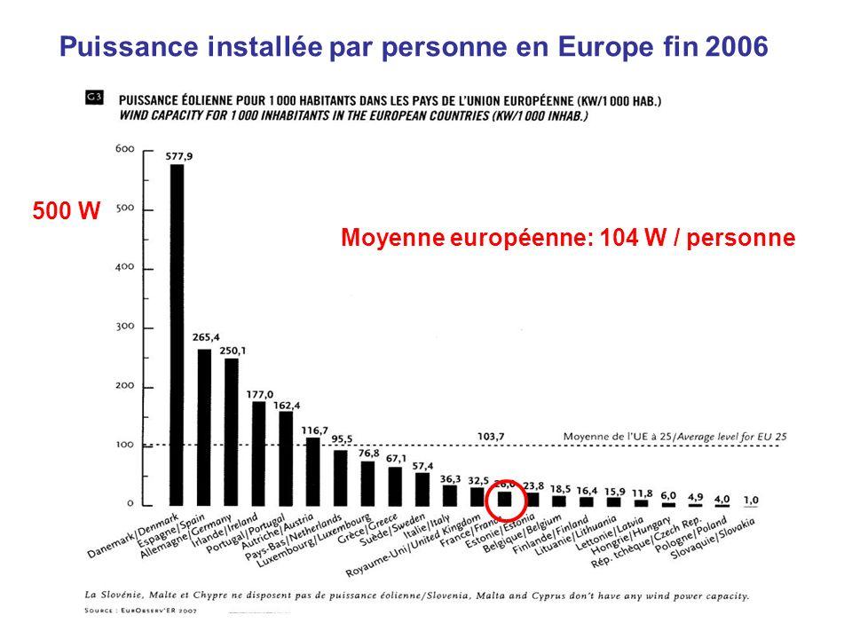 En 2006: 81,35 TWh soit + 23% ou + 12,2 TWh par rapport à 2005 2006/2005 HEPP η Allemagne 30350 GWh + 15%1555 h18 % Espagne 23977 GWh + 16%2215 h25 % Danemark 6104 GWh - 8%1948 h22 % Italie 3215 GWh + 38%1674 h19 % Royaume-Uni 3724 GWh + 28%2260 h26 % Portugal 2542 GWh + 47%1840 h21 % France 2200 GWh + 123%1840 h21% Les grands pays de léolien: énergie produite en Europe en 2006 Attention approximation.