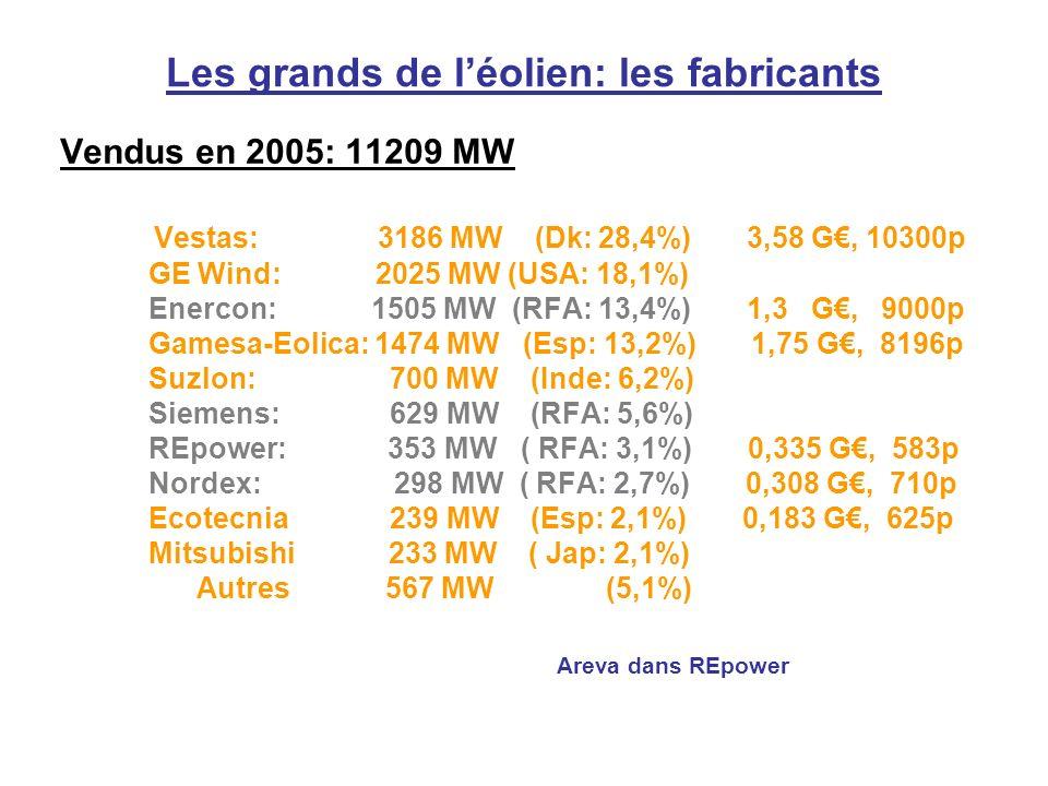 Les grands de léolien: les fabricants Vendus en 2005: 11209 MW Vestas: 3186 MW (Dk: 28,4%) 3,58 G, 10300p GE Wind: 2025 MW (USA: 18,1%) Enercon: 1505 MW (RFA: 13,4%) 1,3 G, 9000p Gamesa-Eolica: 1474 MW (Esp: 13,2%) 1,75 G, 8196p Suzlon: 700 MW (Inde: 6,2%) Siemens: 629 MW (RFA: 5,6%) REpower: 353 MW ( RFA: 3,1%) 0,335 G, 583p Nordex: 298 MW ( RFA: 2,7%) 0,308 G, 710p Ecotecnia 239 MW (Esp: 2,1%) 0,183 G, 625p Mitsubishi 233 MW ( Jap: 2,1%) Autres 567 MW (5,1%) Areva dans REpower