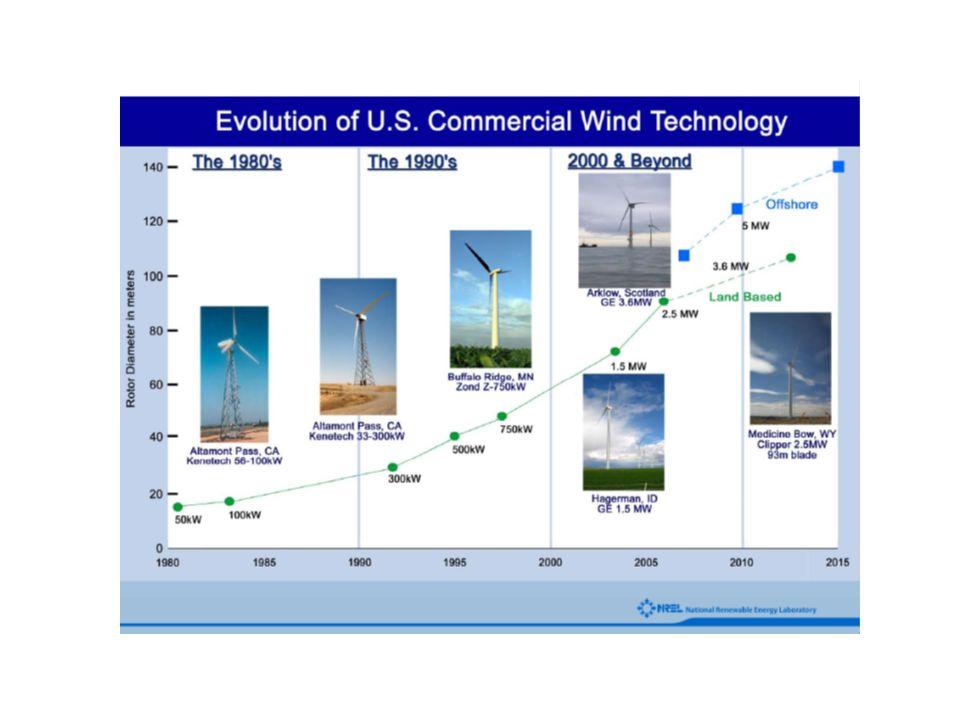 Lavancée des éoliennes (at 4 - 7 ¢/kWh) New 5+ MW rotors