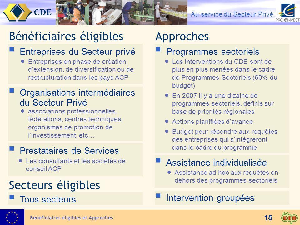 CDE Au service du Secteur Privé Programmes sectoriels 15 Bénéficiaires éligibles Entreprises du Secteur privé Entreprises en phase de création, dexten