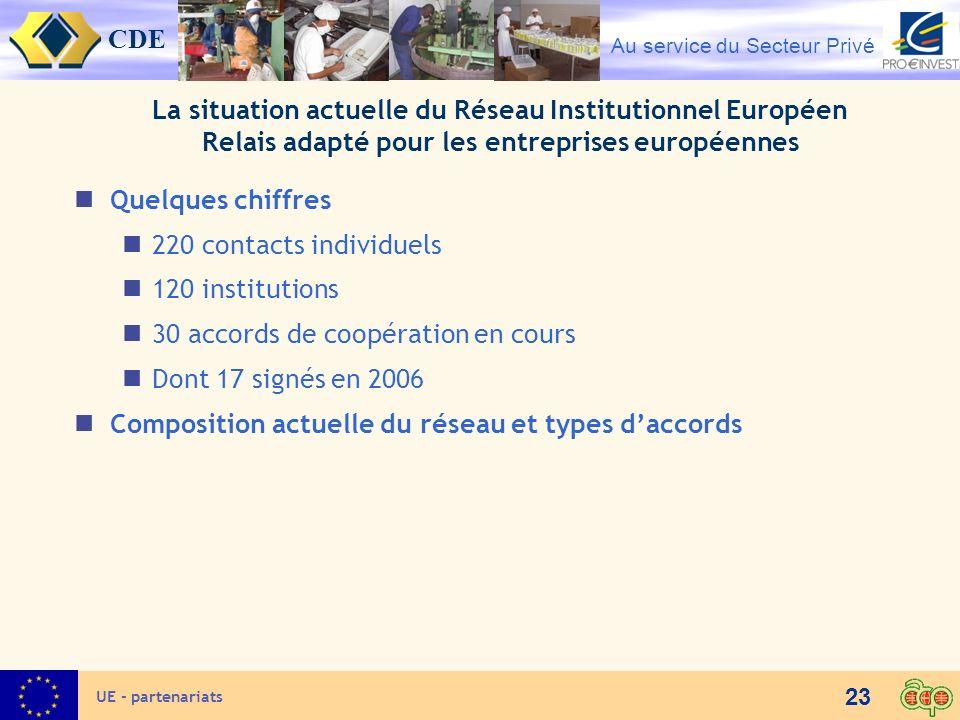 CDE Au service du Secteur Privé 23 UE - partenariats La situation actuelle du Réseau Institutionnel Européen Relais adapté pour les entreprises europé