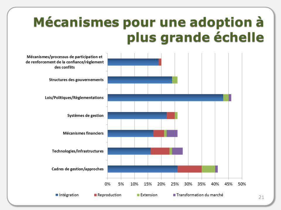 Mécanismes pour une adoption à plus grande échelle 21