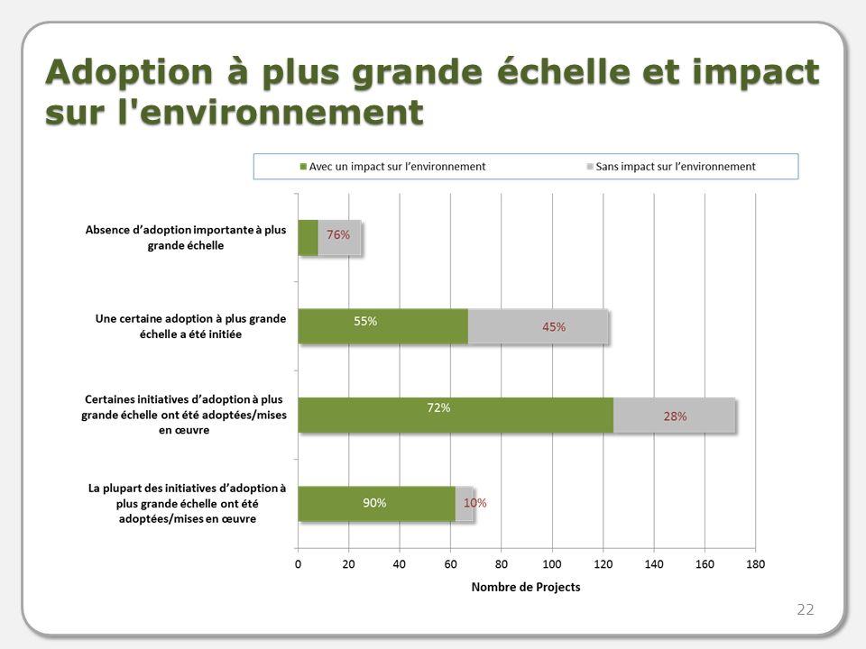 Adoption à plus grande échelle et impact sur l environnement 90% 22