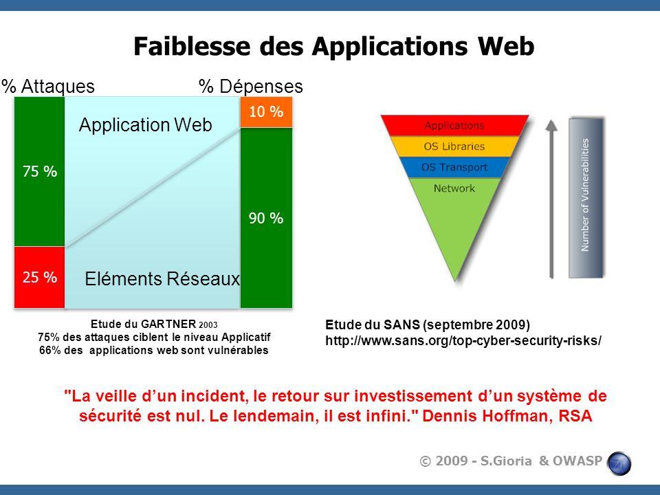 © 2009 - S.Gioria & OWASP Faiblesse des Applications Web 75 % 90 % 25 % 10 % % Attaques% Dépenses Etude du GARTNER 2003 75% des attaques ciblent le ni
