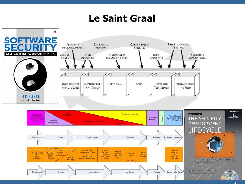 © 2009 - S.Gioria & OWASP 24 Le Saint Graal