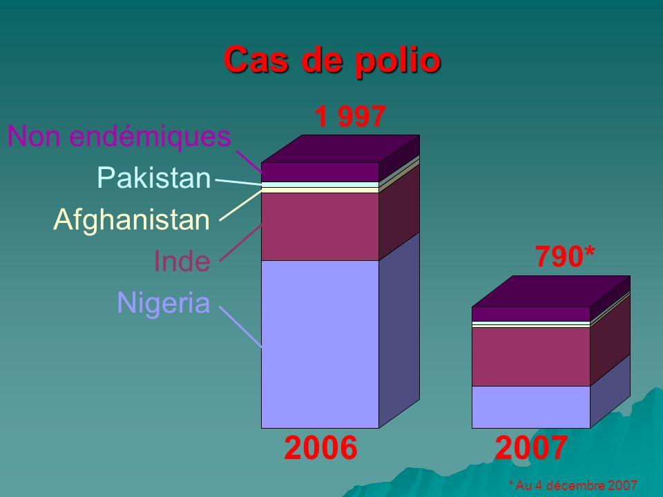 20062007 Cas de polio Nigeria Inde Afghanistan Pakistan Non endémiques 1 997 790* * Au 4 décembre 2007