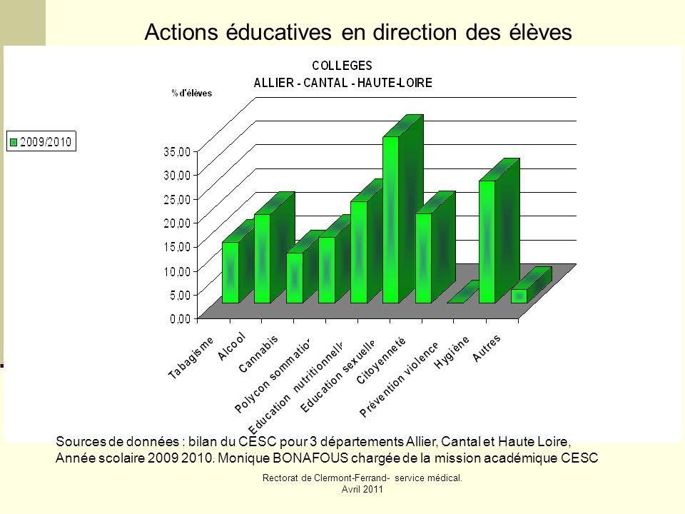 Rectorat de Clermont-Ferrand- service médical. Avril 2011 Sources de données : bilan du CESC pour 3 départements Allier, Cantal et Haute Loire, Année