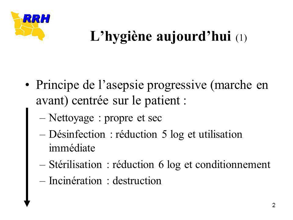 2 Lhygiène aujourdhui (1) Principe de lasepsie progressive (marche en avant) centrée sur le patient : –Nettoyage : propre et sec –Désinfection : réduc