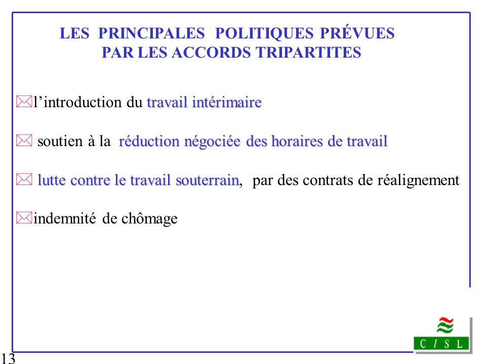 13 travail intérimaire *lintroduction du travail intérimaire réduction négociée des horaires de travail * soutien à la réduction négociée des horaires