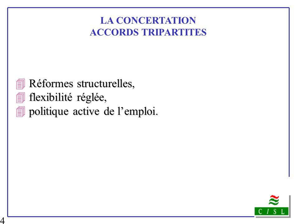 4 LA CONCERTATION ACCORDS TRIPARTITES Réformes structurelles 4 Réformes structurelles, flexibilité réglée 4 flexibilité réglée, politique active de le