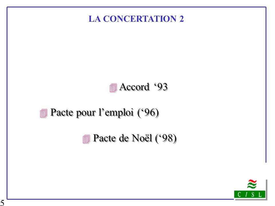 5 LA CONCERTATION 2 4 Accord 93 4 Pacte pour lemploi (96) 4 Pacte de Noël (98) 4 Accord 93 4 Pacte pour lemploi (96) 4 Pacte de Noël (98)