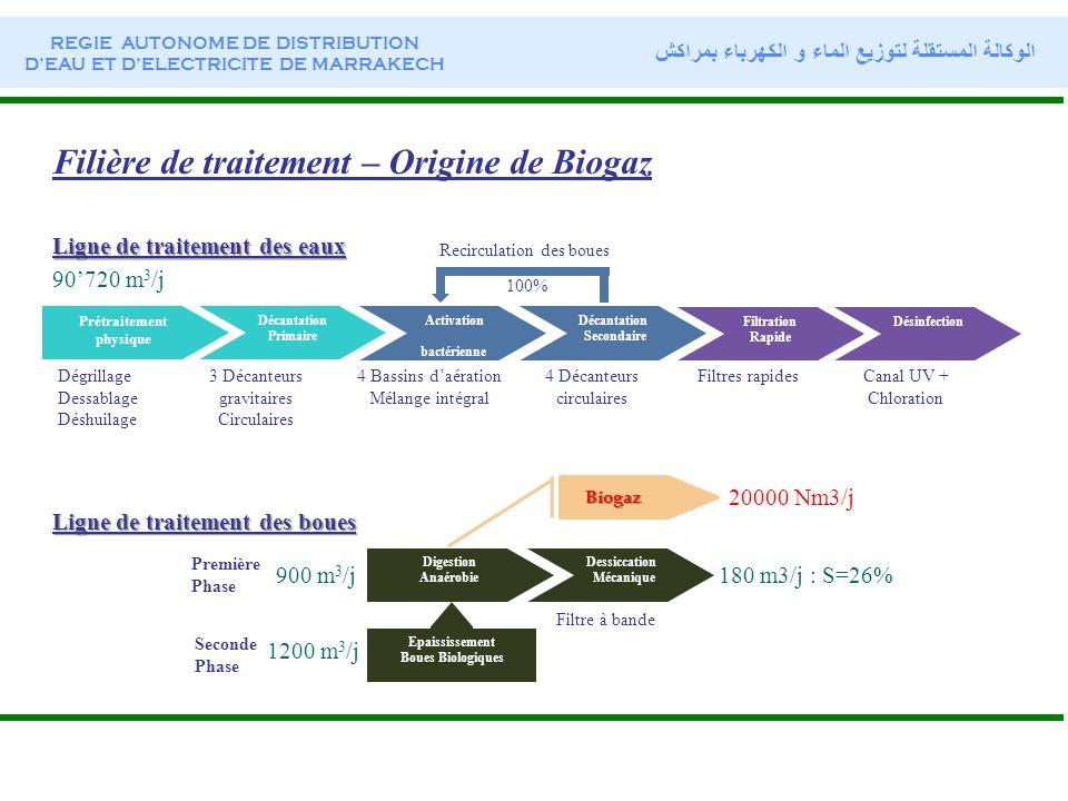 Filière de traitement – Origine de Biogaz Prétraitement physique Décantation Primaire Décantation Secondaire Activation bactérienne Dégrillage Dessabl