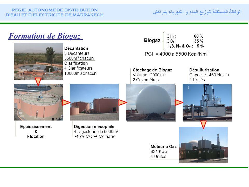 REGIE AUTONOME DE DISTRIBUTION DEAU ET DELECTRICITE DE MARRAKECH الوكالة المستقلة لتوزيع الماء و الكهرباء بمراكش Formation de Biogaz Décantation 3 Déc