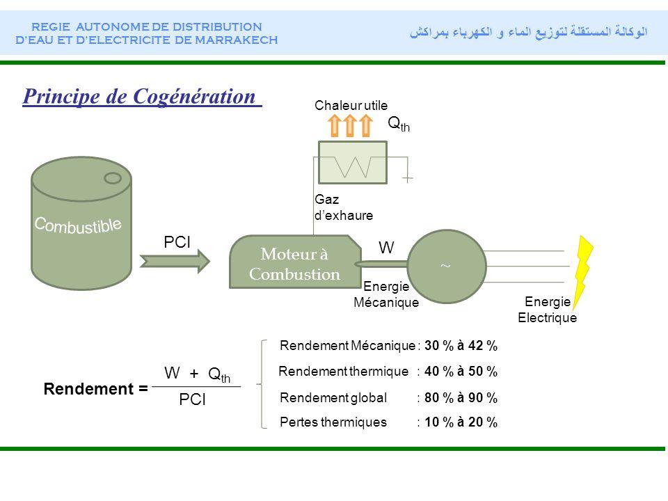Principe de Cogénération Moteur à Combustion ~ Gaz dexhaure Chaleur utile Energie Mécanique Energie Electrique Q th W PCI Rendement = + Q th W PCI Ren