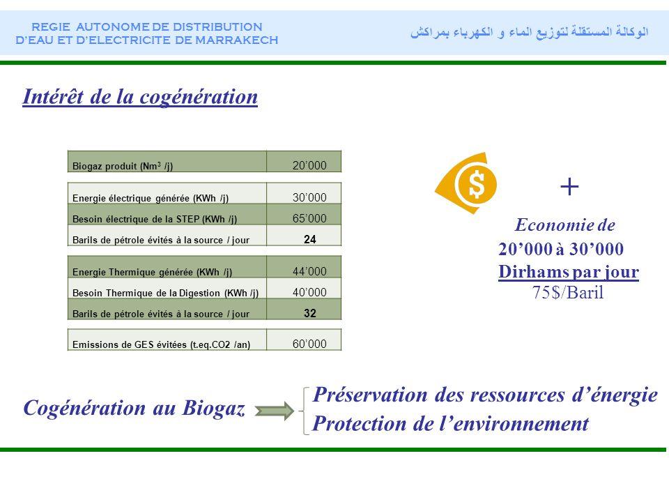 Impacts STEP STEP : Traitement des eaux usées et des boues dépuration Abattement de la pollution Préservation des ressources ----- Eaux Protection de lenvironnement Protection de lenvironnement Cogénération Cogénération : Valorisation énergétique du Biogaz Augmenter lefficacité énergétique Préservation des ressources ----- Combustibles Protection de lenvironnement STEP Cogénération REGIE AUTONOME DE DISTRIBUTION DEAU ET DELECTRICITE DE MARRAKECH الوكالة المستقلة لتوزيع الماء و الكهرباء بمراكش