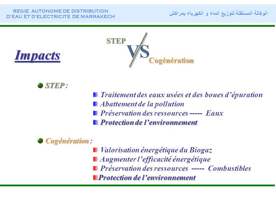Impacts STEP STEP : Traitement des eaux usées et des boues dépuration Abattement de la pollution Préservation des ressources ----- Eaux Protection de