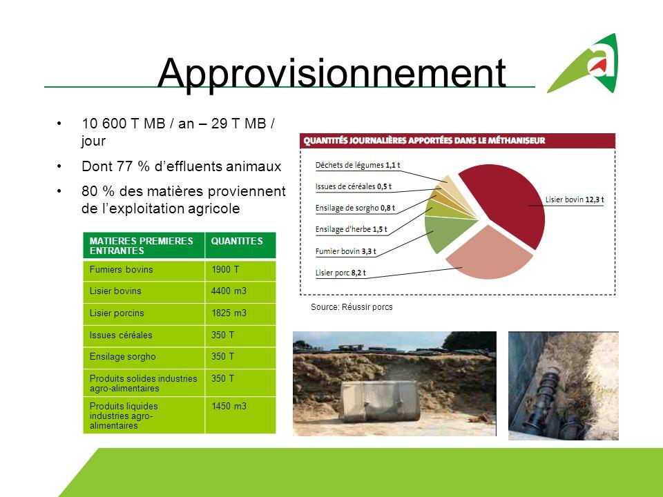 Approvisionnement 10 600 T MB / an – 29 T MB / jour Dont 77 % deffluents animaux 80 % des matières proviennent de lexploitation agricole MATIERES PREM