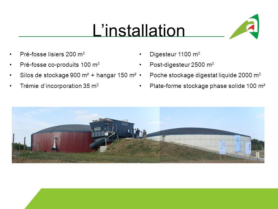 Pré-fosse lisiers 200 m 3 Pré-fosse co-produits 100 m 3 Silos de stockage 900 m² + hangar 150 m² Trémie dincorporation 35 m 3 Digesteur 1100 m 3 Post-