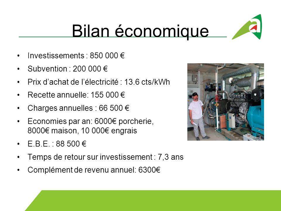 Bilan économique Investissements : 850 000 Subvention : 200 000 Prix dachat de lélectricité : 13.6 cts/kWh Recette annuelle: 155 000 Charges annuelles