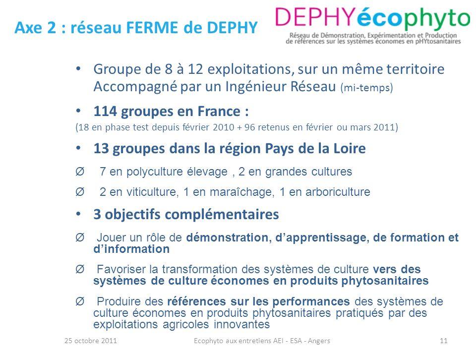 Axe 2 : réseau FERME de DEPHY 25 octobre 2011Ecophyto aux entretiens AEI - ESA - Angers11 Groupe de 8 à 12 exploitations, sur un même territoire Accom
