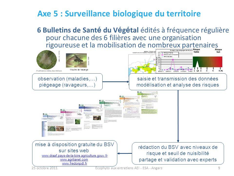 Axe 5 : Surveillance biologique du territoire 25 octobre 2011Ecophyto aux entretiens AEI - ESA - Angers9 6 Bulletins de Sant é du V é g é tal édités à