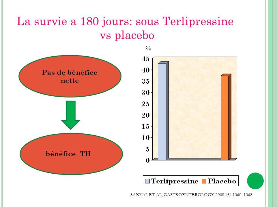 La survie a 180 jours: sous Terlipressine vs placebo SANYAL ET AL,GASTROENTEROLOGY 2008;134:1360–1368 % Pas de bénéfice nette bénéfice TH