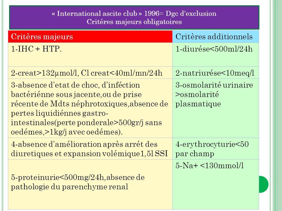 Critères majeursCritères additionnels 1-IHC + HTP.1-diurése<500ml/24h 2-creat>132µmol/l, Cl creat<40ml/mn/24h2-natriurése<10meq/l 3-absence detat de c
