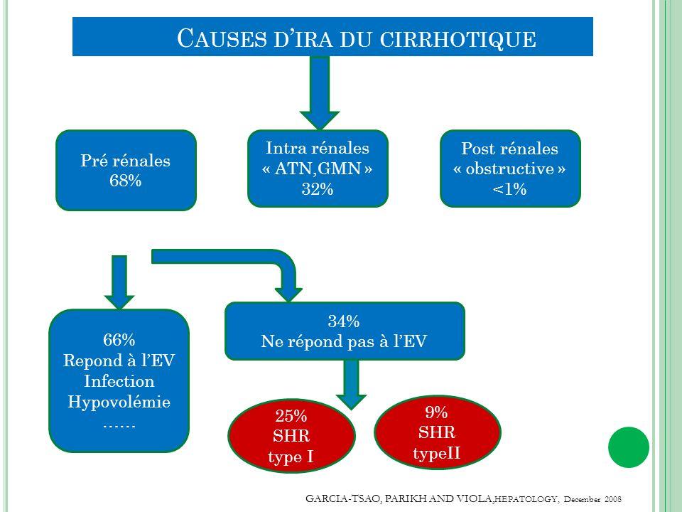 C AUSES D IRA DU CIRRHOTIQUE Pré rénales 68% Intra rénales « ATN,GMN » 32% Post rénales « obstructive » <1% 66% Repond à lEV Infection Hypovolémie ……