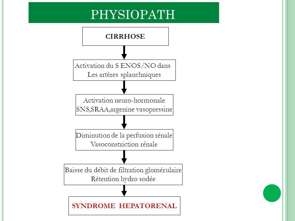 CIRRHOSE Activation du S ENOS/NO dans Les artères splanchniques Activation neuro-hormonale SNS,SRAA,argenine vasopressine Diminution de la perfusion r