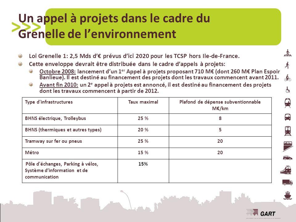 Un appel à projets dans le cadre du Grenelle de lenvironnement Loi Grenelle 1: 2,5 Mds d prévus dici 2020 pour les TCSP hors Ile-de-France.