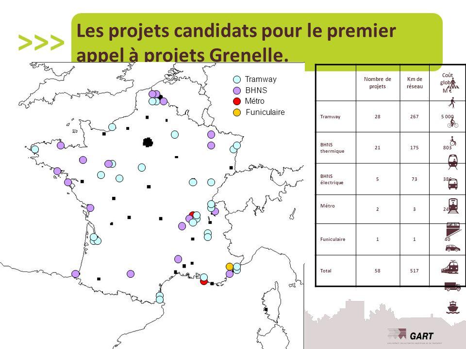 Les projets candidats pour le premier appel à projets Grenelle.