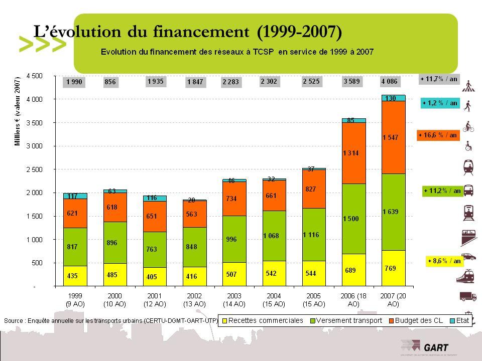 Lévolution du financement (1999-2007)