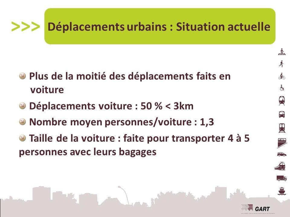 Plus de la moitié des déplacements faits en voiture Déplacements voiture : 50 % < 3km Nombre moyen personnes/voiture : 1,3 Taille de la voiture : faite pour transporter 4 à 5 personnes avec leurs bagages Déplacements urbains : Situation actuelle