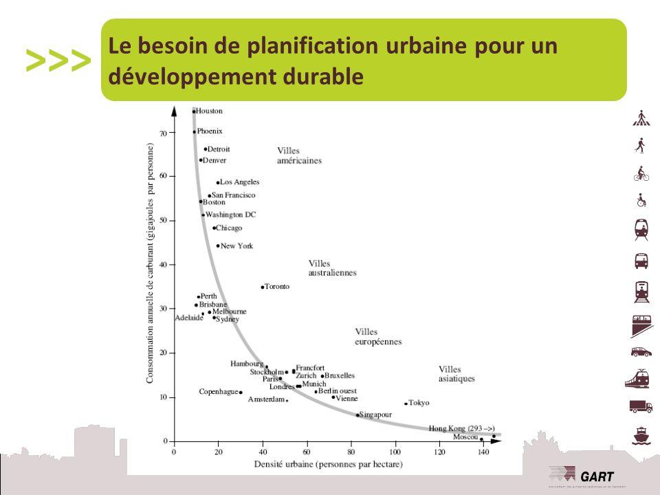 Le besoin de planification urbaine pour un développement durable