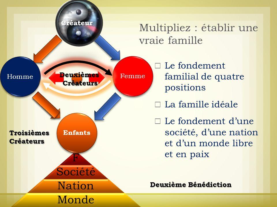 F Société Nation Monde Le fondement familial de quatre positions La famille idéale Le fondement dune société, dune nation et dun monde libre et en pai