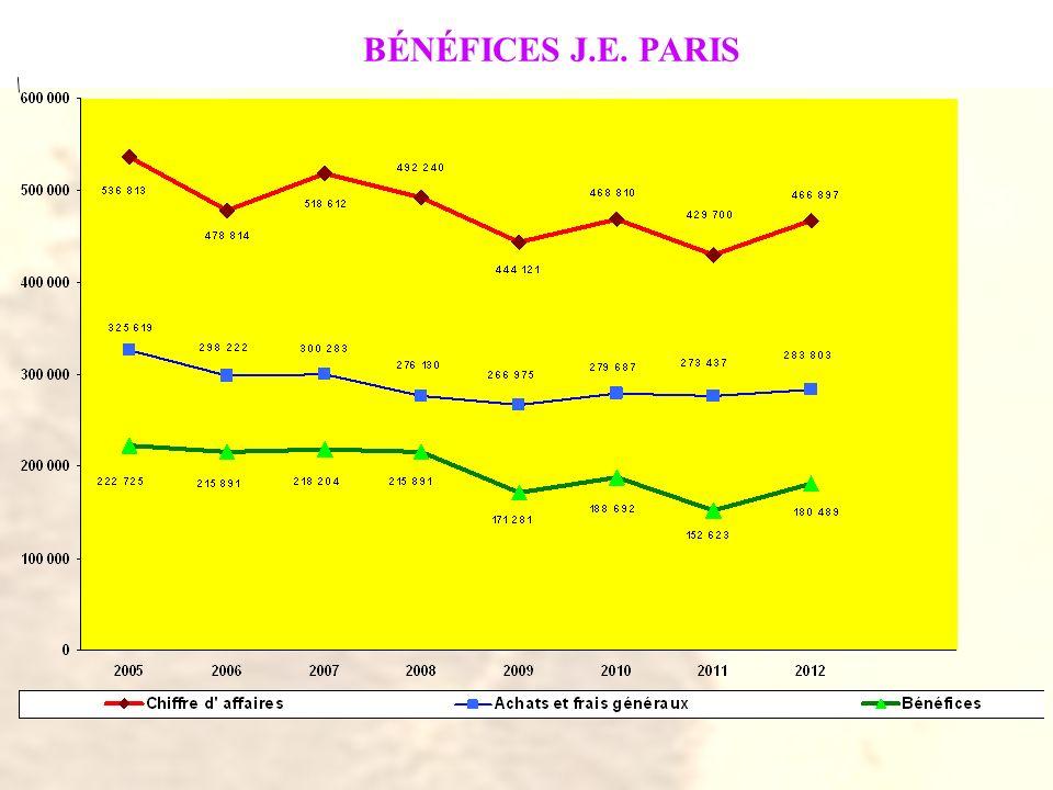 BÉNÉFICES J.E. PARIS