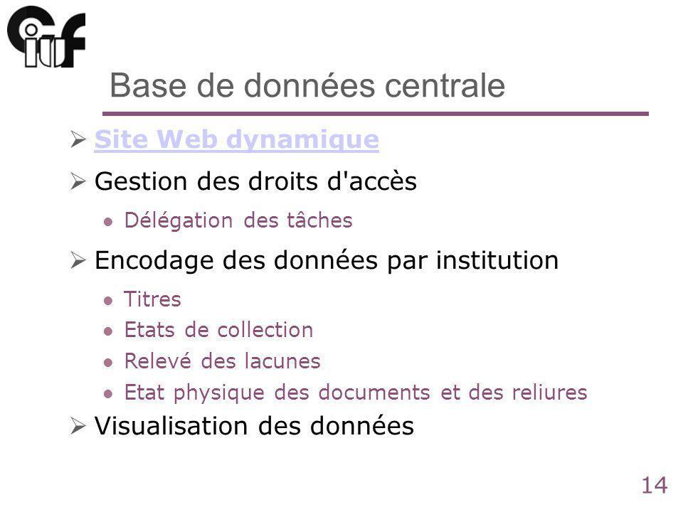 14 Base de données centrale Site Web dynamique Gestion des droits d'accès Délégation des tâches Encodage des données par institution Titres Etats de c
