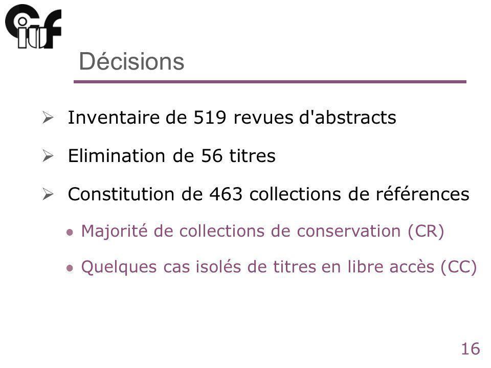 16 Décisions Inventaire de 519 revues d abstracts Elimination de 56 titres Constitution de 463 collections de références Majorité de collections de conservation (CR) Quelques cas isolés de titres en libre accès (CC)