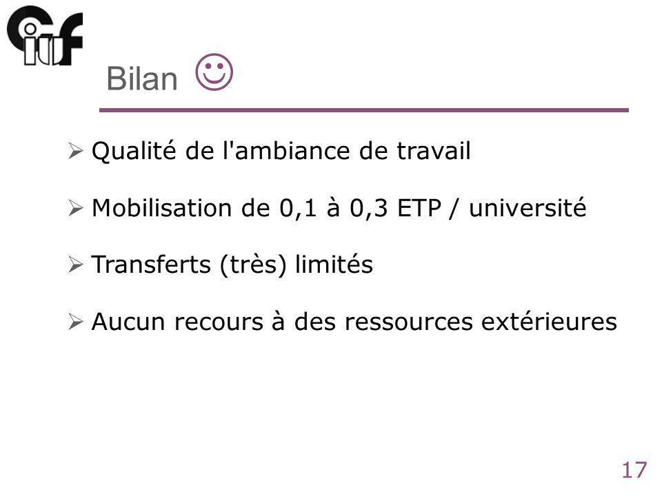 17 Bilan Qualité de l'ambiance de travail Mobilisation de 0,1 à 0,3 ETP / université Transferts (très) limités Aucun recours à des ressources extérieu