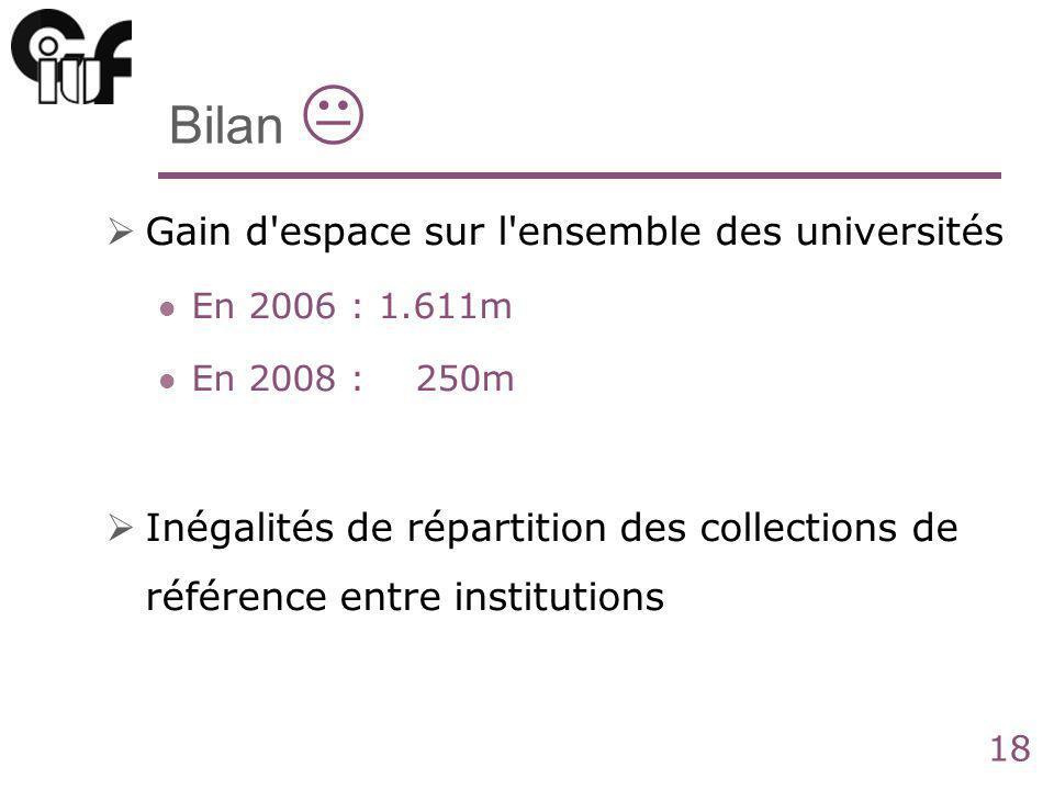 18 Bilan Gain d espace sur l ensemble des universités En 2006 : 1.611m En 2008 : 250m Inégalités de répartition des collections de référence entre institutions