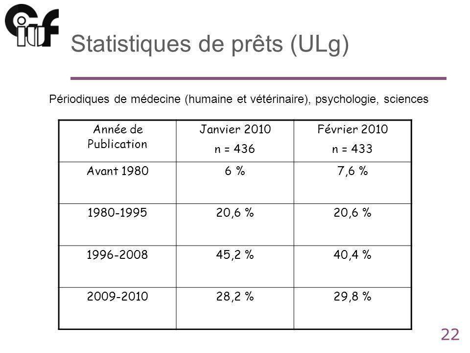 22 Statistiques de prêts (ULg) Année de Publication Janvier 2010 n = 436 Février 2010 n = 433 Avant 19806 %7,6 % 1980-199520,6 % 1996-200845,2 %40,4 % 2009-201028,2 %29,8 % Périodiques de médecine (humaine et vétérinaire), psychologie, sciences