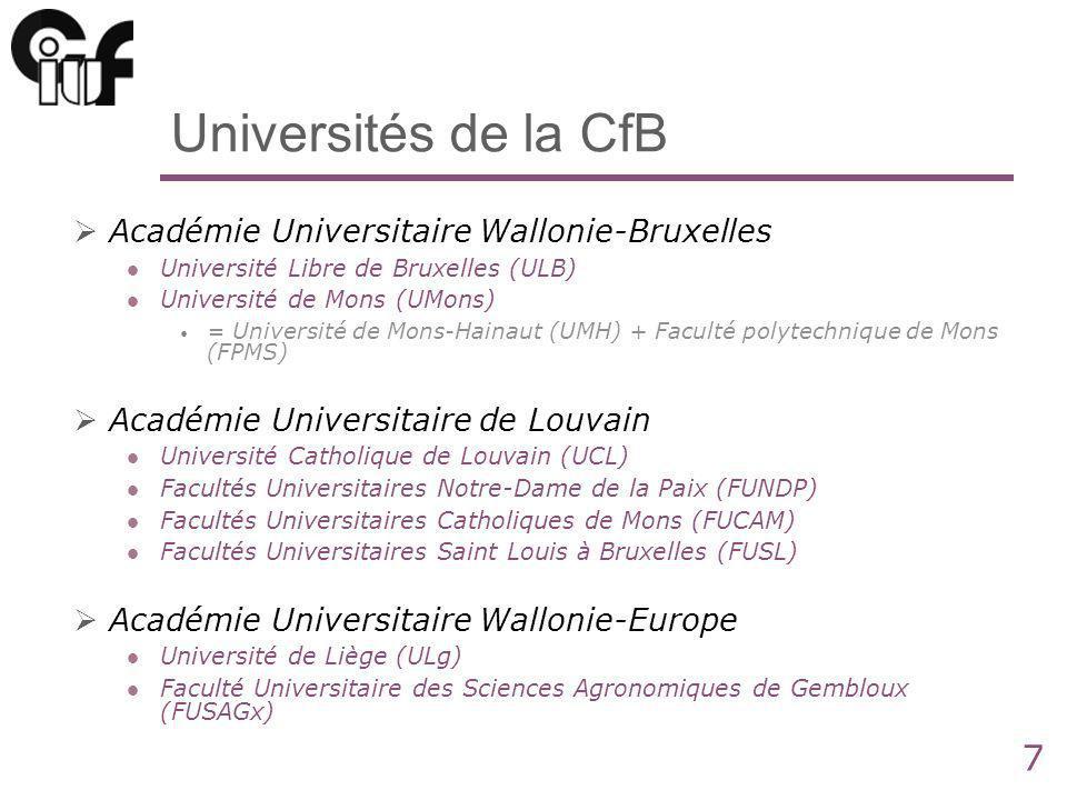 7 Universités de la CfB Académie Universitaire Wallonie-Bruxelles Université Libre de Bruxelles (ULB) Université de Mons (UMons) = Université de Mons-