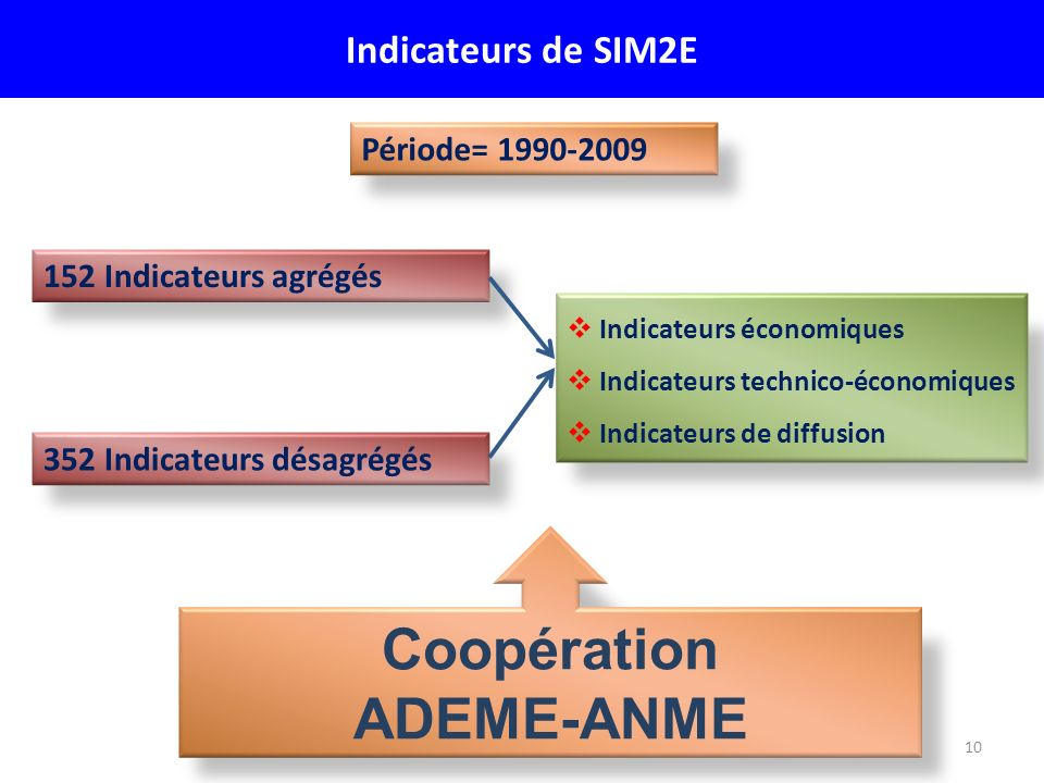 10 Indicateurs de SIM2E 152 Indicateurs agrégés 352 Indicateurs désagrégés Période= 1990-2009 Indicateurs économiques Indicateurs technico-économiques