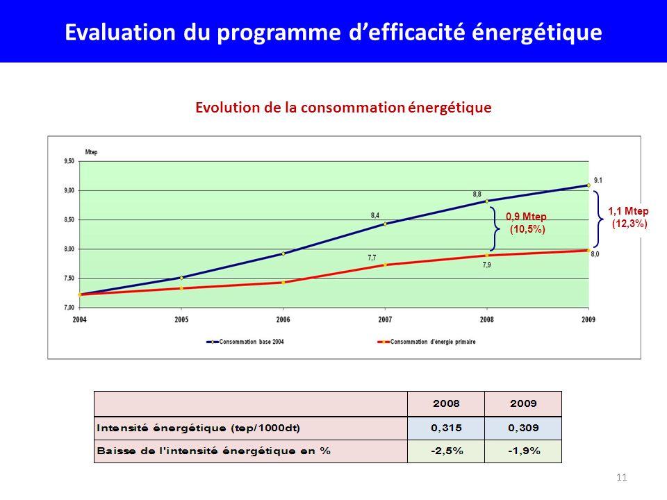 11 Evaluation du programme defficacité énergétique Evolution de la consommation énergétique 1,1 Mtep (12,3%) 0,9 Mtep (10,5%)