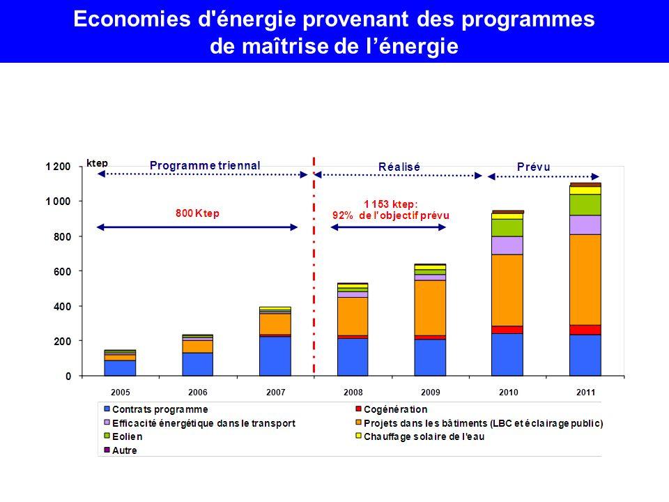 Economies d'énergie provenant des programmes de maîtrise de lénergie