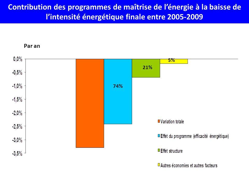 74% 21% 5% Par an Contribution des programmes de maîtrise de lénergie à la baisse de lintensité énergétique finale entre 2005-2009