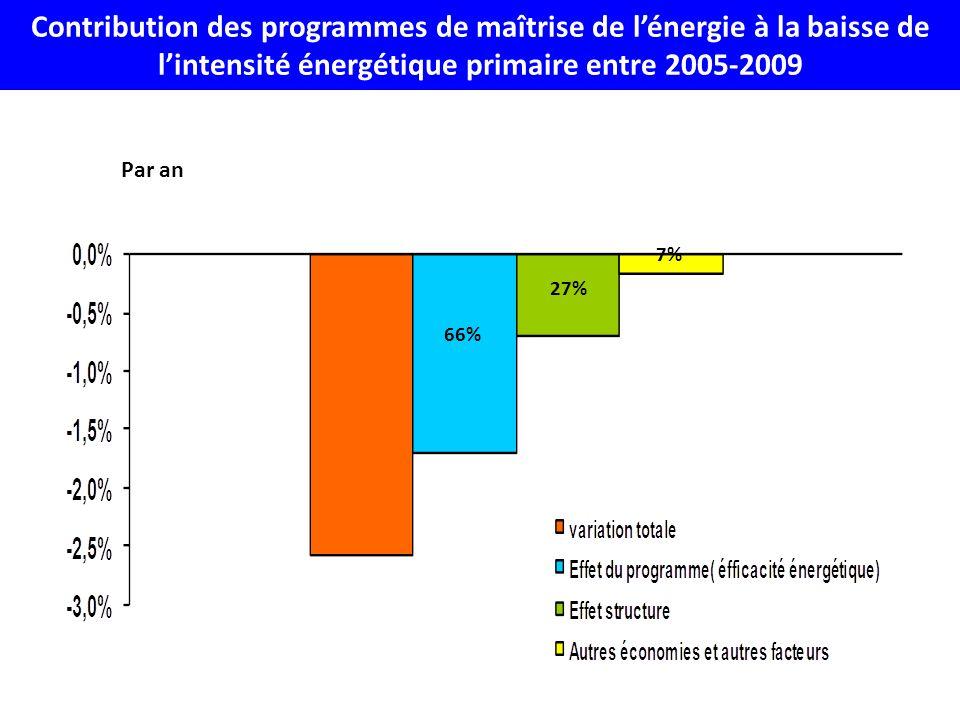 Par an 66% 27% 7% Contribution des programmes de maîtrise de lénergie à la baisse de lintensité énergétique primaire entre 2005-2009