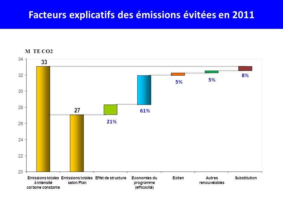 Facteurs explicatifs des émissions évitées en 2011 M TE CO2 21% 61% 5% 8%