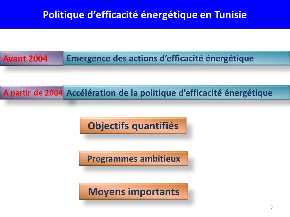 3 Politique defficacité énergétique en Tunisie Avant 2004 A partir de 2004: Moyens importants Programmes ambitieux Objectifs quantifiés Emergence des