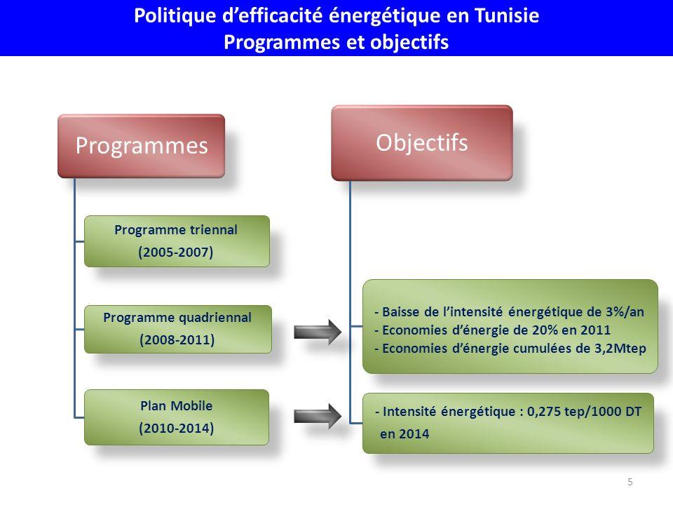 Politique defficacité énergétique en Tunisie Programmes et objectifs Programmes Programme quadriennal (2008-2011) Programme triennal (2005-2007) Plan